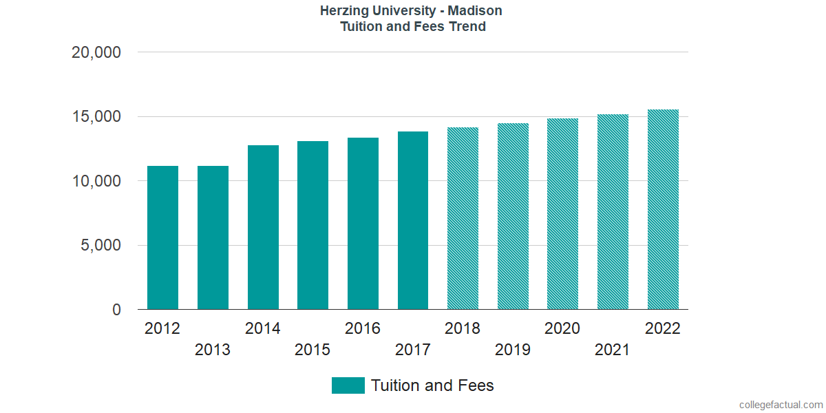 Tuition and Fees Trends at Herzing University - Madison
