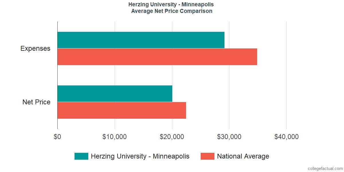 Net Price Comparisons at Herzing University - Minneapolis