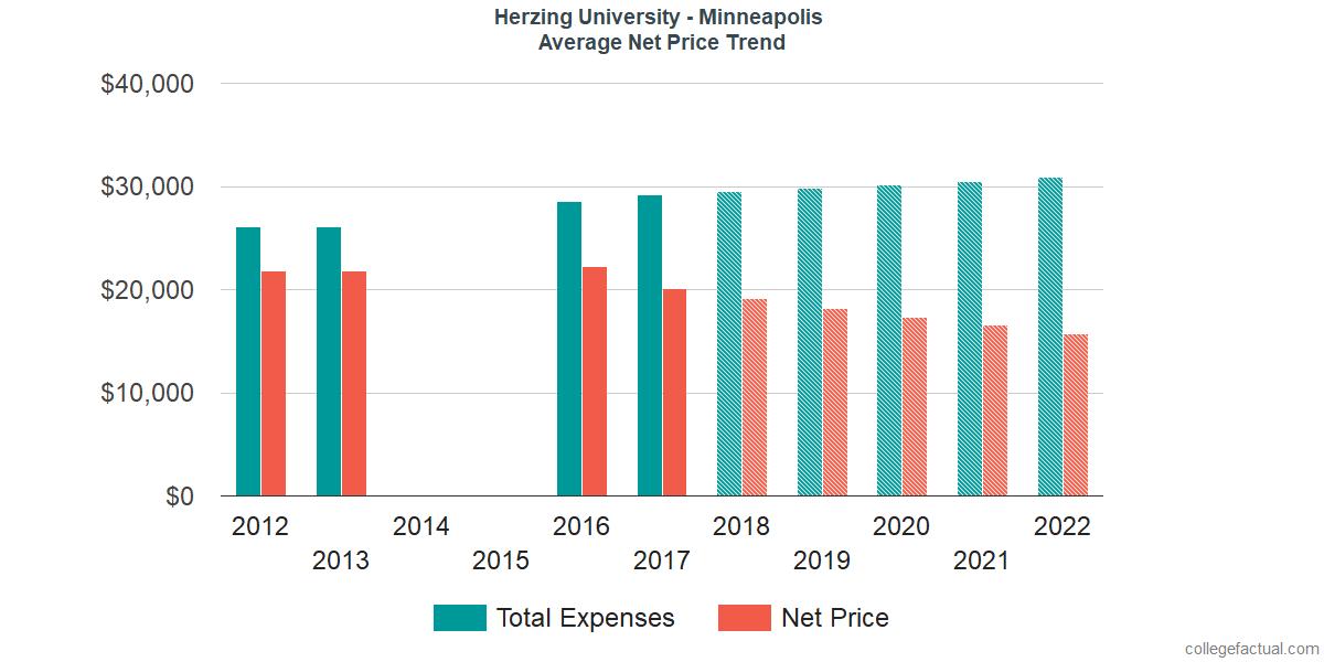 Net Price Trends at Herzing University - Minneapolis