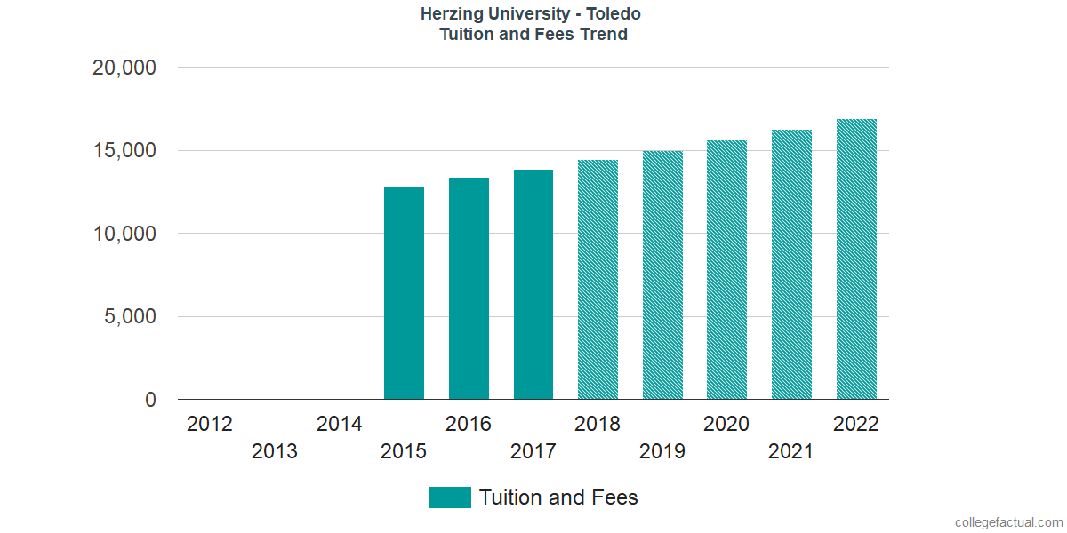 Tuition and Fees Trends at Herzing University - Toledo