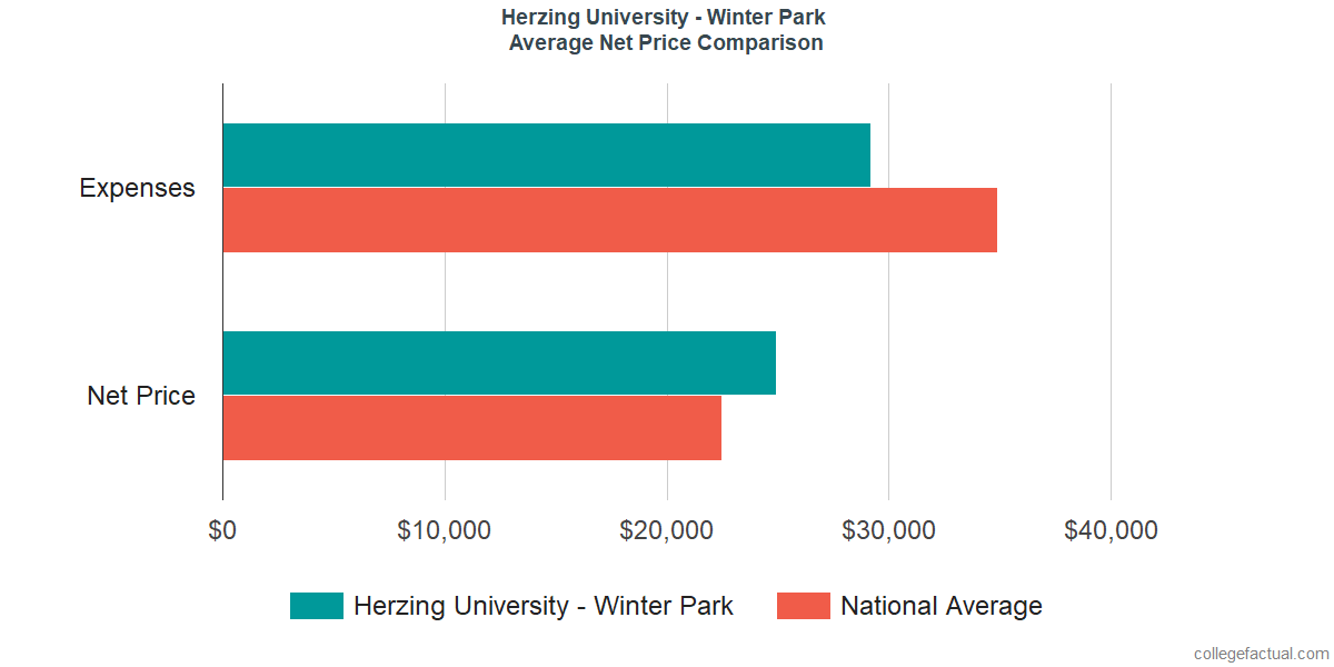 Net Price Comparisons at Herzing University - Winter Park