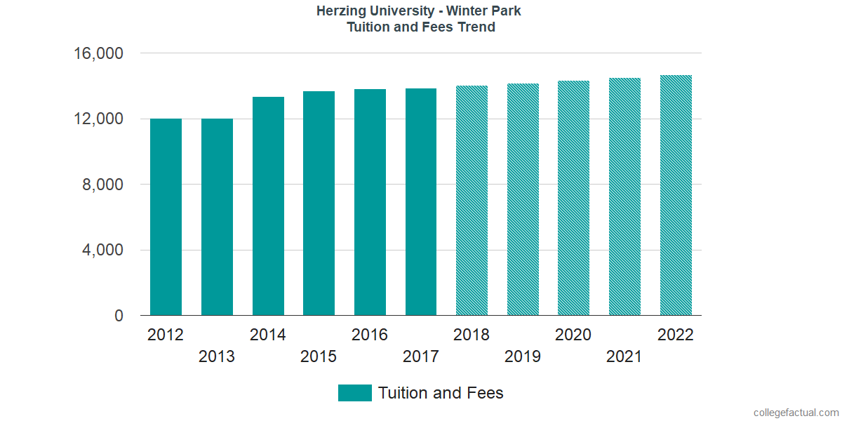 Tuition and Fees Trends at Herzing University - Winter Park