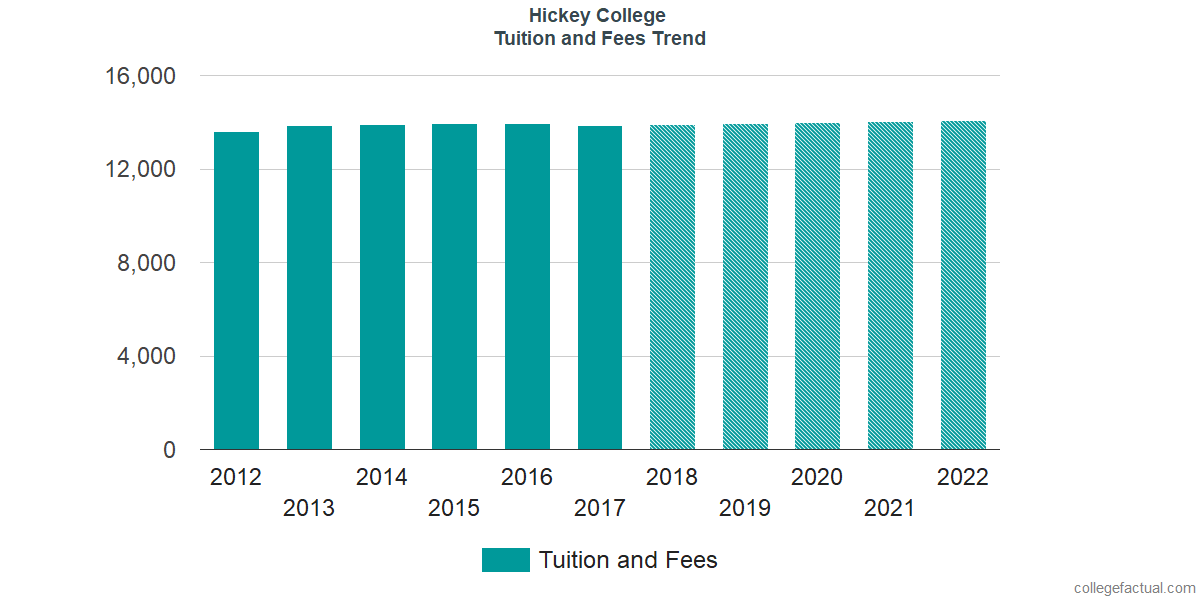 Tuition and Fees Trends at Hickey College