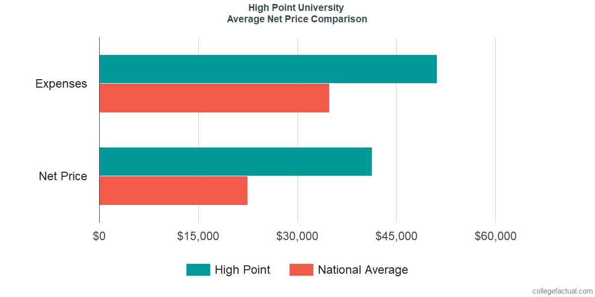 Net Price Comparisons at High Point University