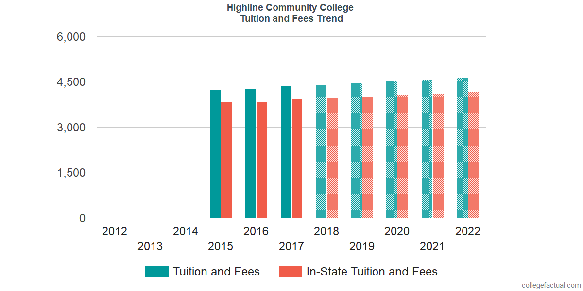 Tuition and Fees Trends at Highline College