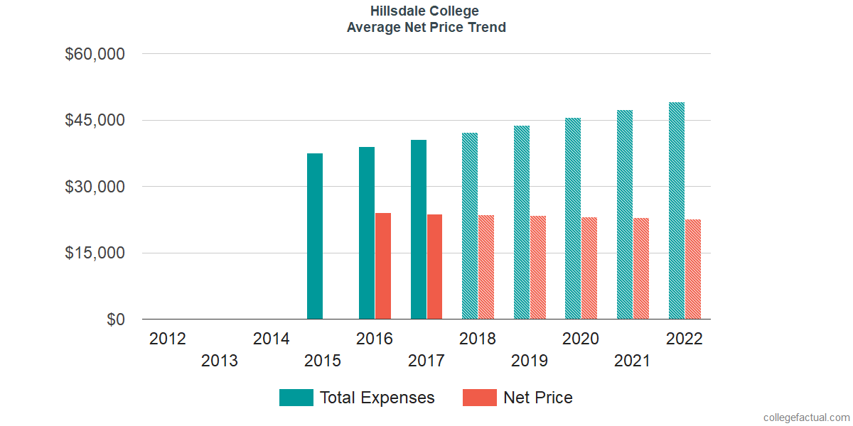 Net Price Trends at Hillsdale College