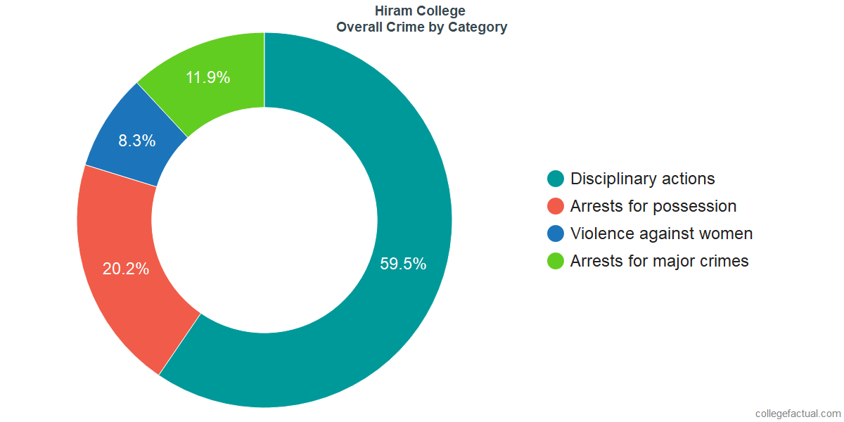 Overall Crime and Safety Incidents at Hiram College by Category
