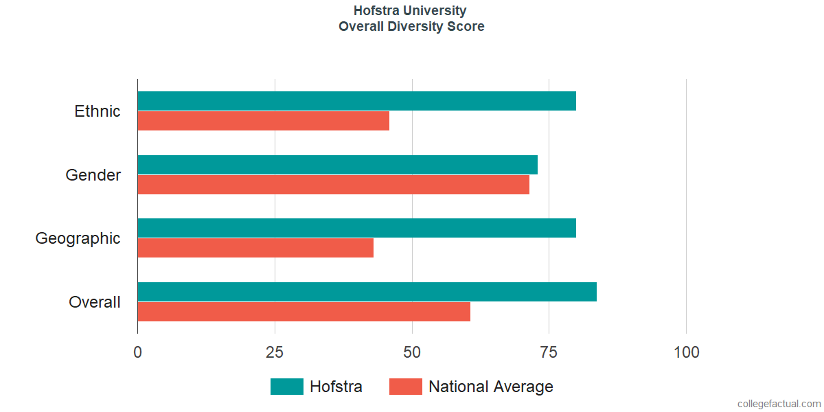 Overall Diversity at Hofstra University