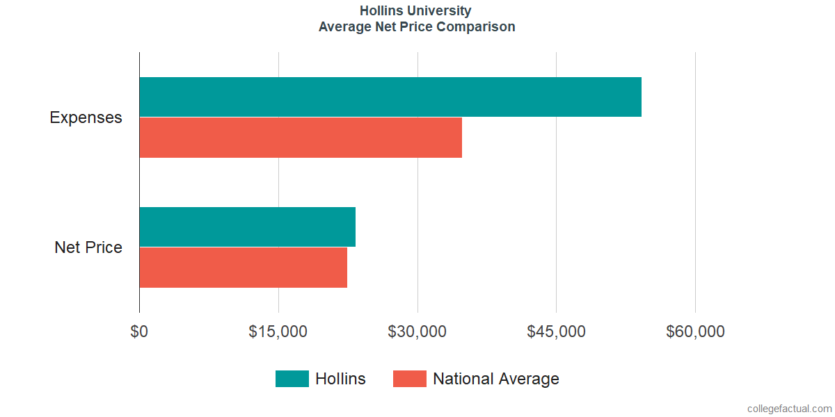 Net Price Comparisons at Hollins University