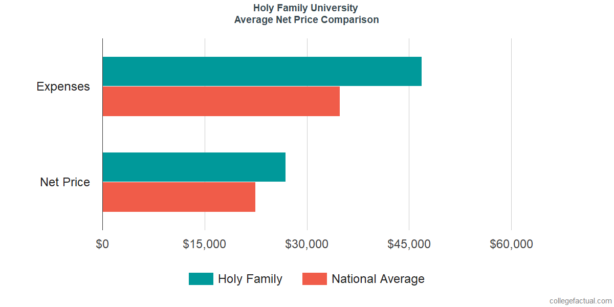 Net Price Comparisons at Holy Family University