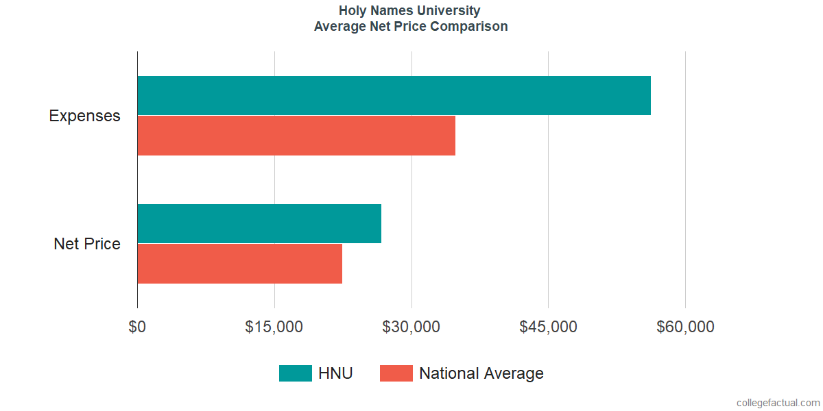 Net Price Comparisons at Holy Names University