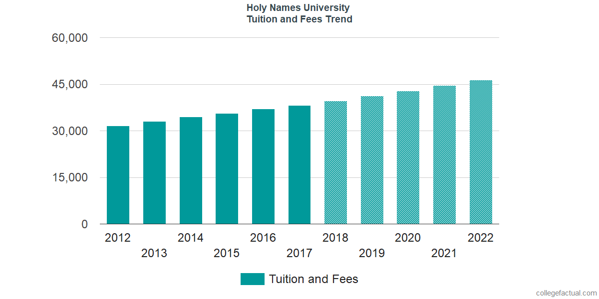 Tuition and Fees Trends at Holy Names University
