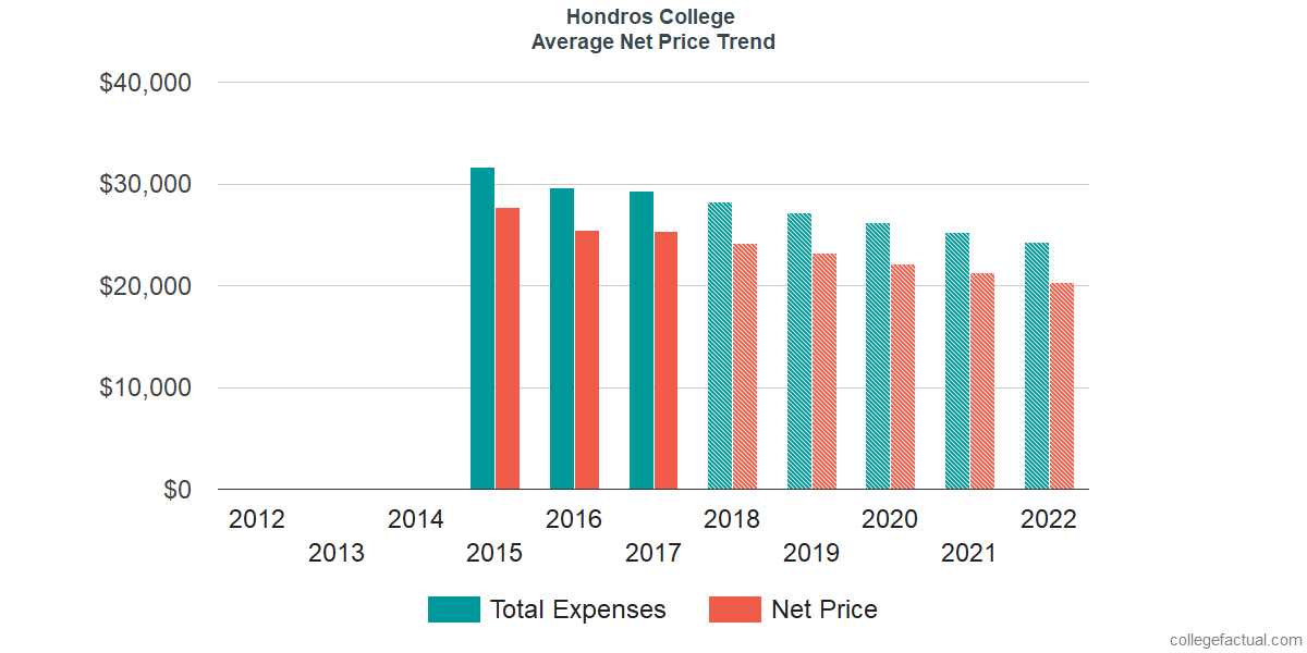 Net Price Trends at Hondros College of Nursing