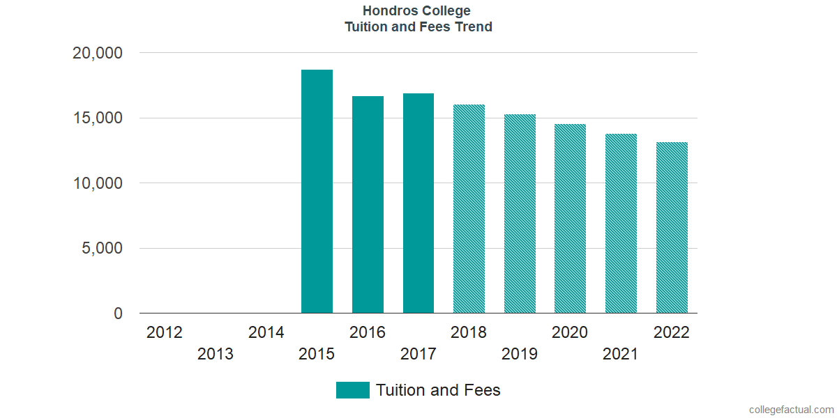 Tuition and Fees Trends at Hondros College of Nursing