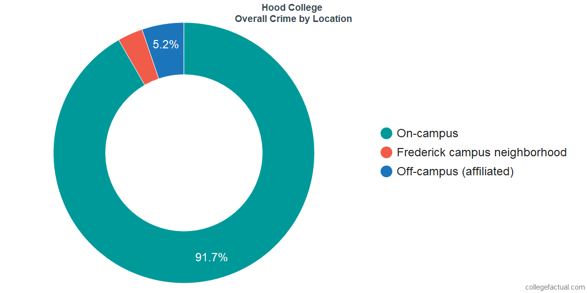 Overall Crime and Safety Incidents at Hood College by Location