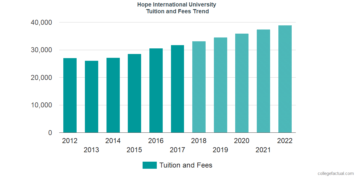 Tuition and Fees Trends at Hope International University