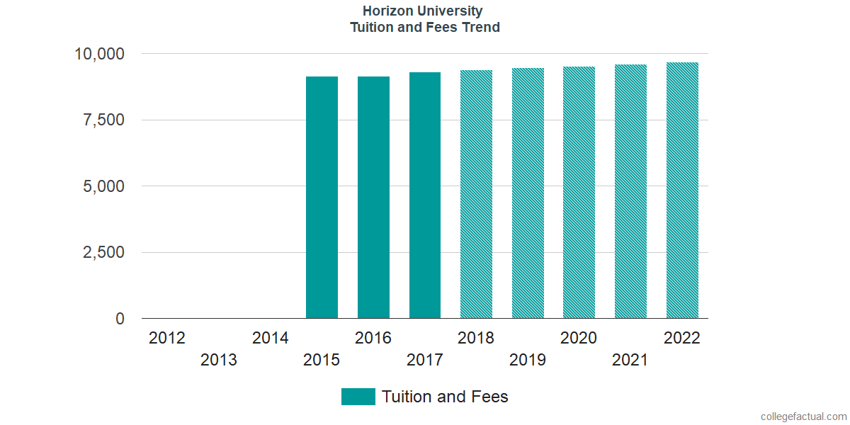 Tuition and Fees Trends at Horizon University