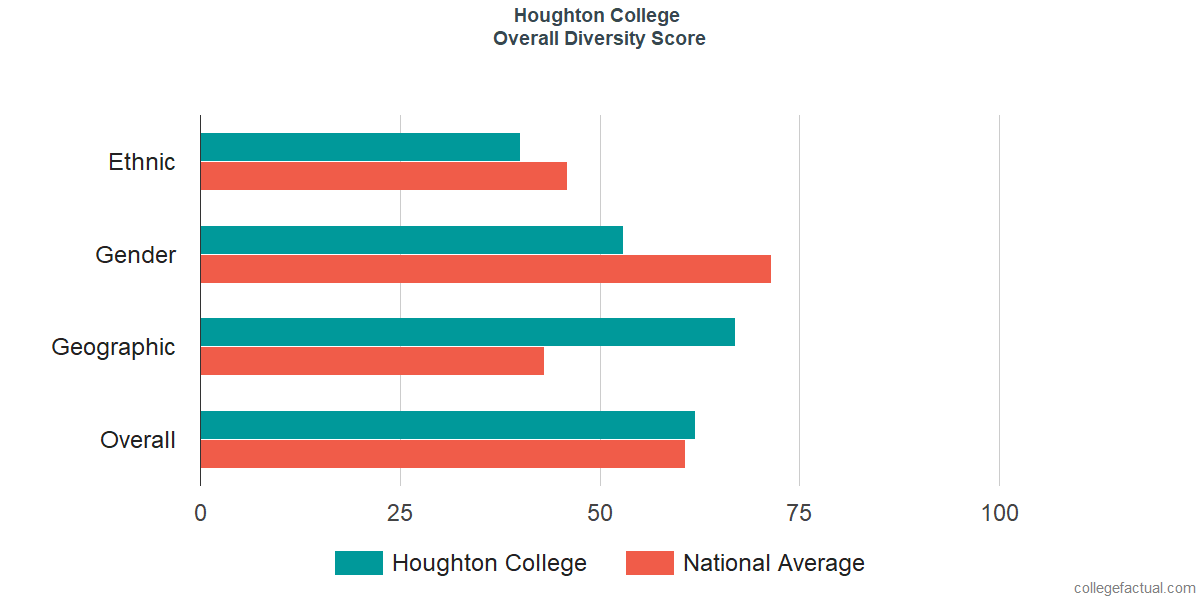 Overall Diversity at Houghton College