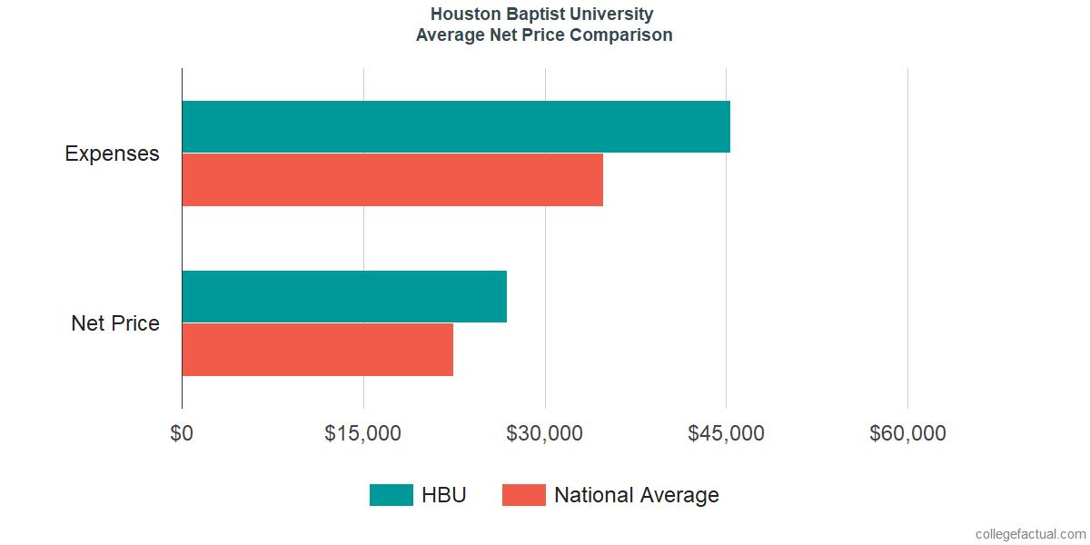 Net Price Comparisons at Houston Baptist University