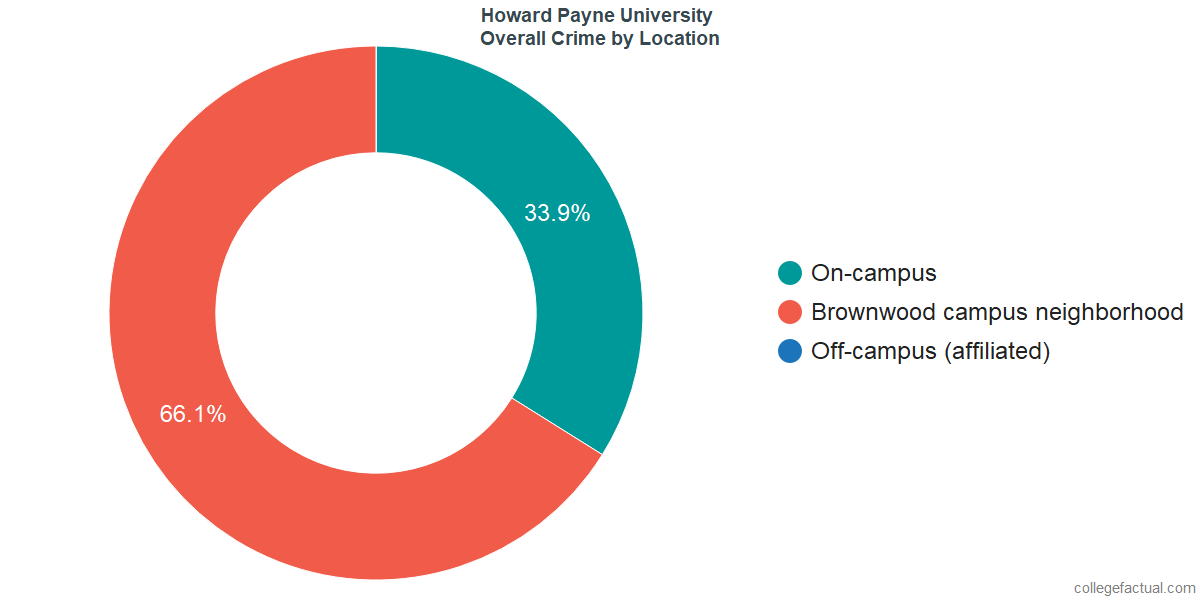 Overall Crime and Safety Incidents at Howard Payne University by Location
