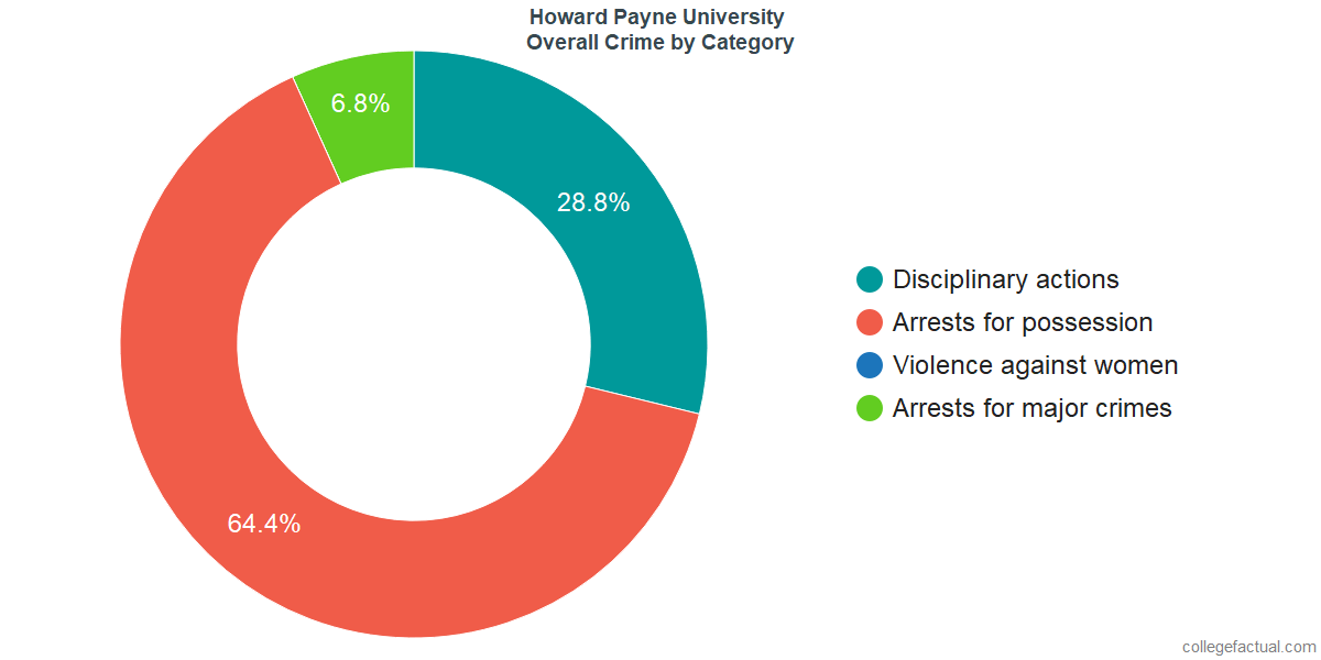 Overall Crime and Safety Incidents at Howard Payne University by Category