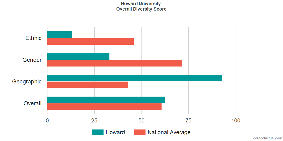 Overall Diversity at Howard University