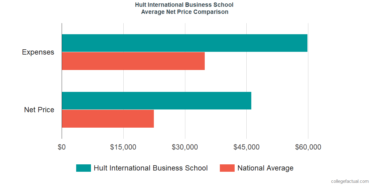 Net Price Comparisons at Hult International Business School