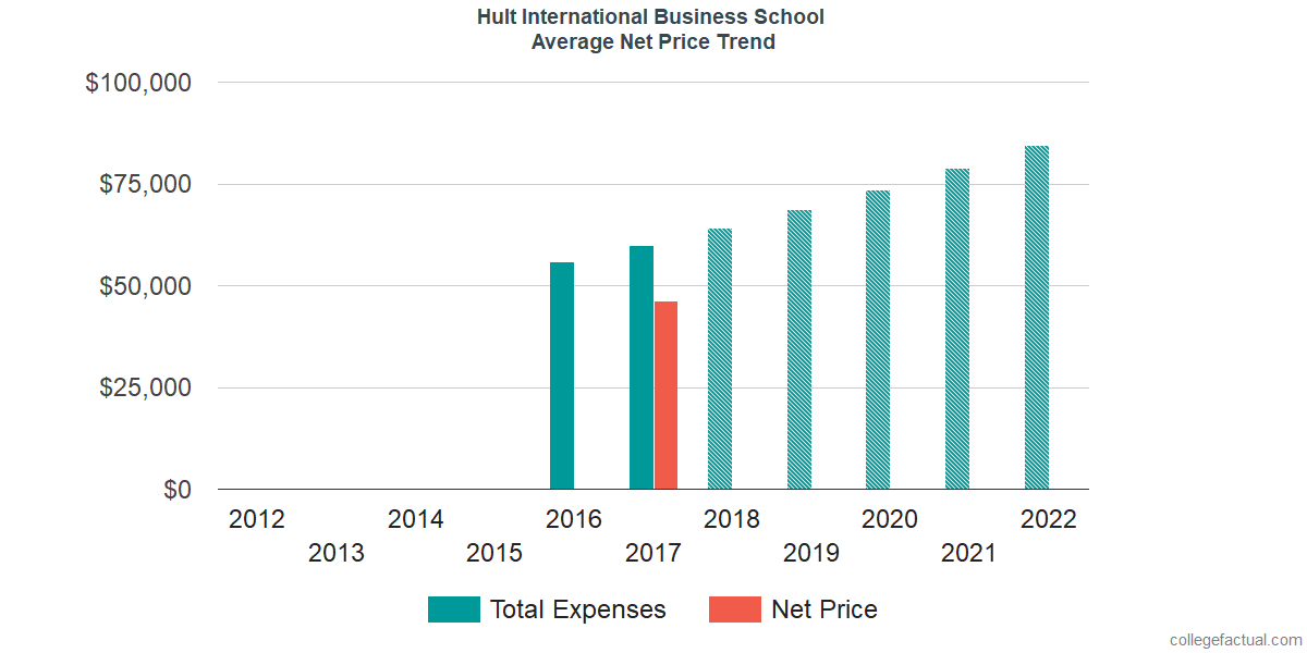 Net Price Trends at Hult International Business School