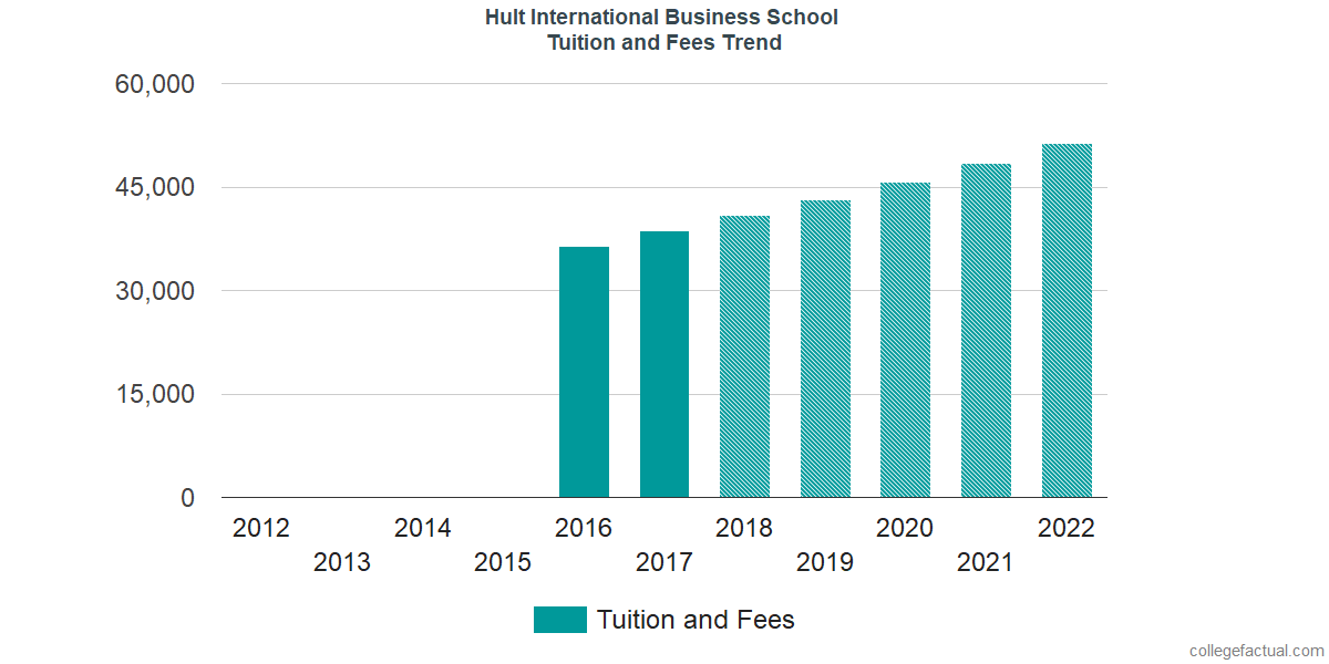 Tuition and Fees Trends at Hult International Business School
