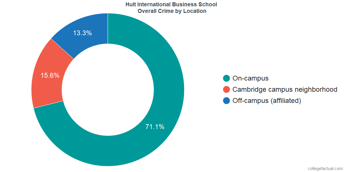 Overall Crime and Safety Incidents at Hult International Business School by Location