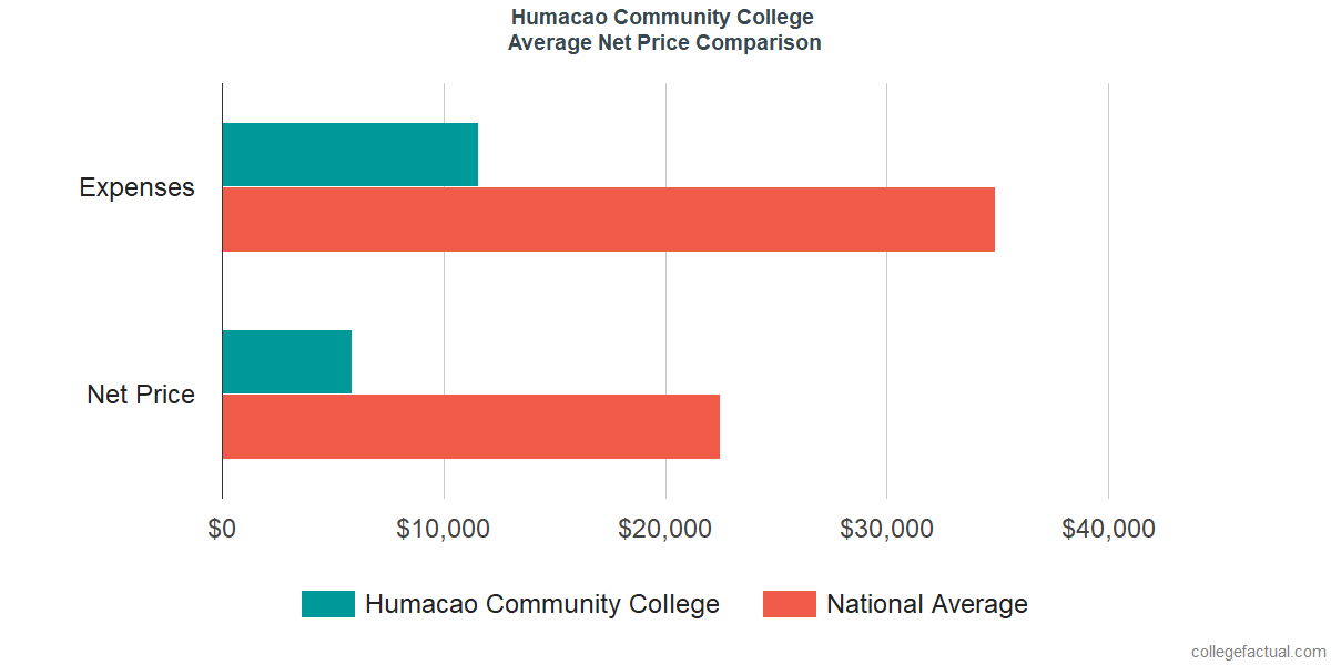 Net Price Comparisons at Humacao Community College