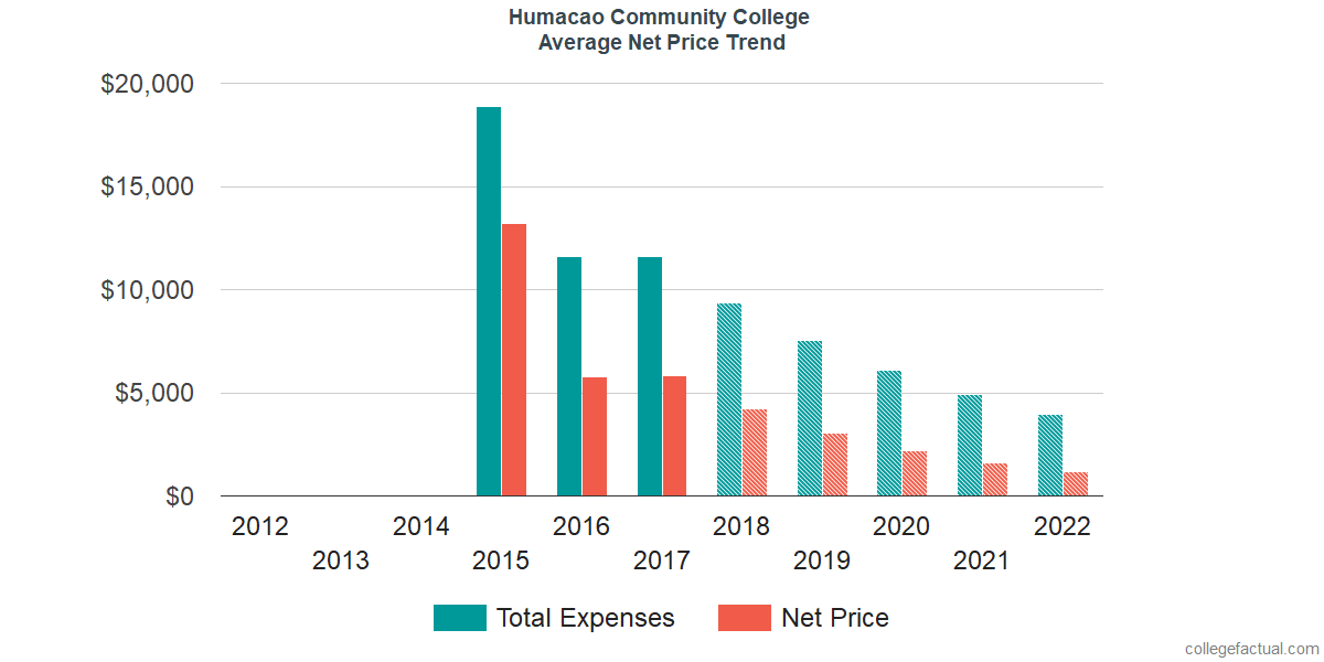 Net Price Trends at Humacao Community College
