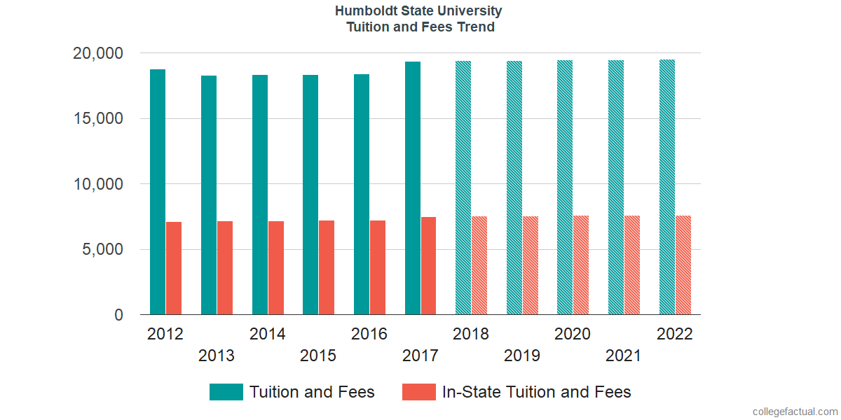 Tuition and Fees Trends at Humboldt State University