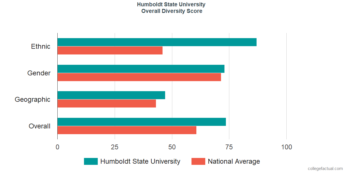 Overall Diversity at Humboldt State University