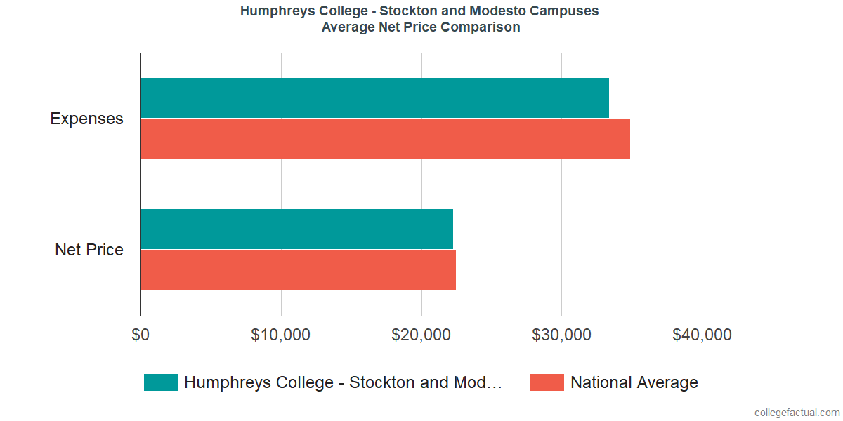 Net Price Comparisons at Humphreys University - Stockton and Modesto Campuses