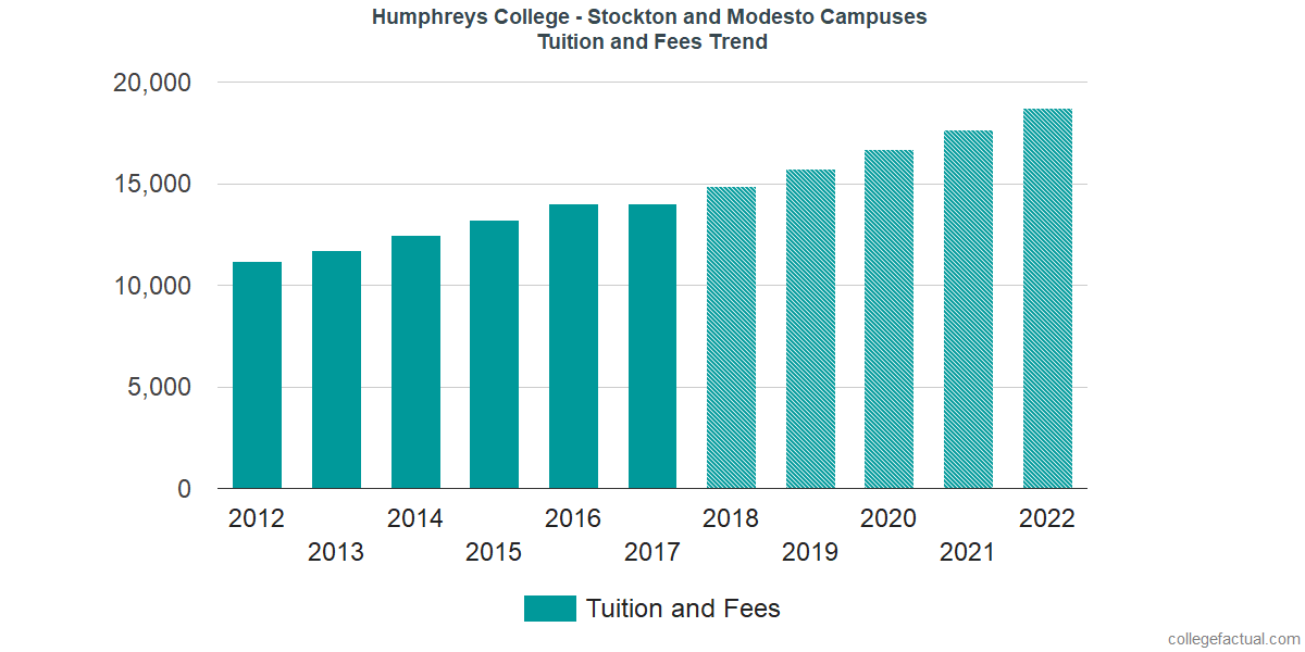 Tuition and Fees Trends at Humphreys University - Stockton and Modesto Campuses