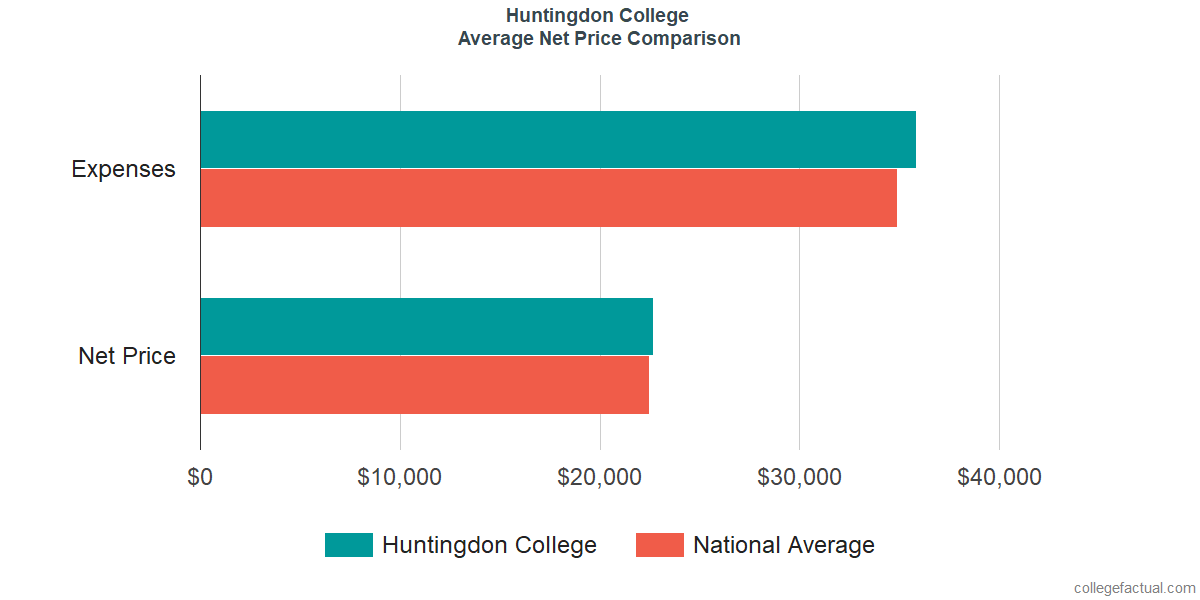 Net Price Comparisons at Huntingdon College
