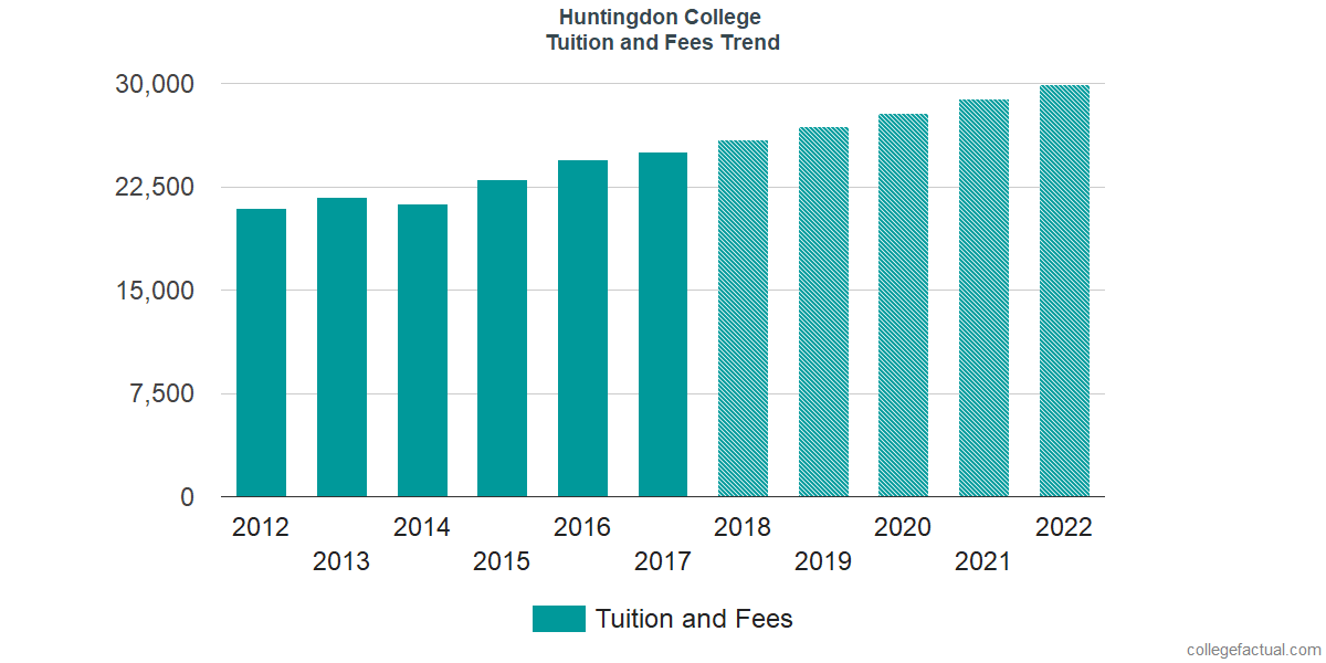 Tuition and Fees Trends at Huntingdon College