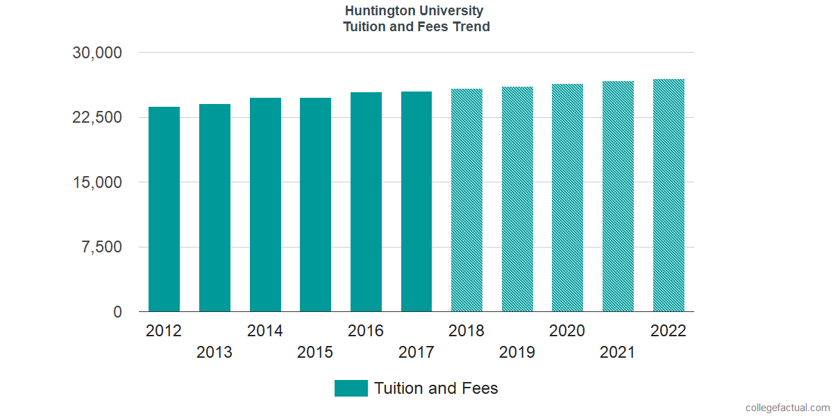 Tuition and Fees Trends at Huntington University