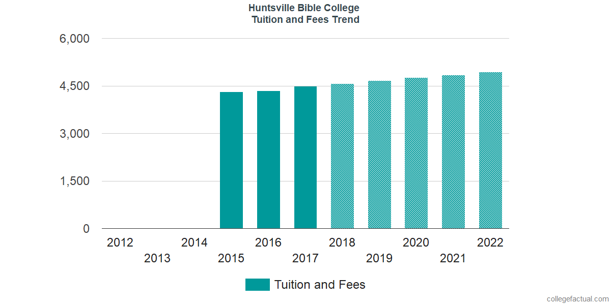 Tuition and Fees Trends at Huntsville Bible College