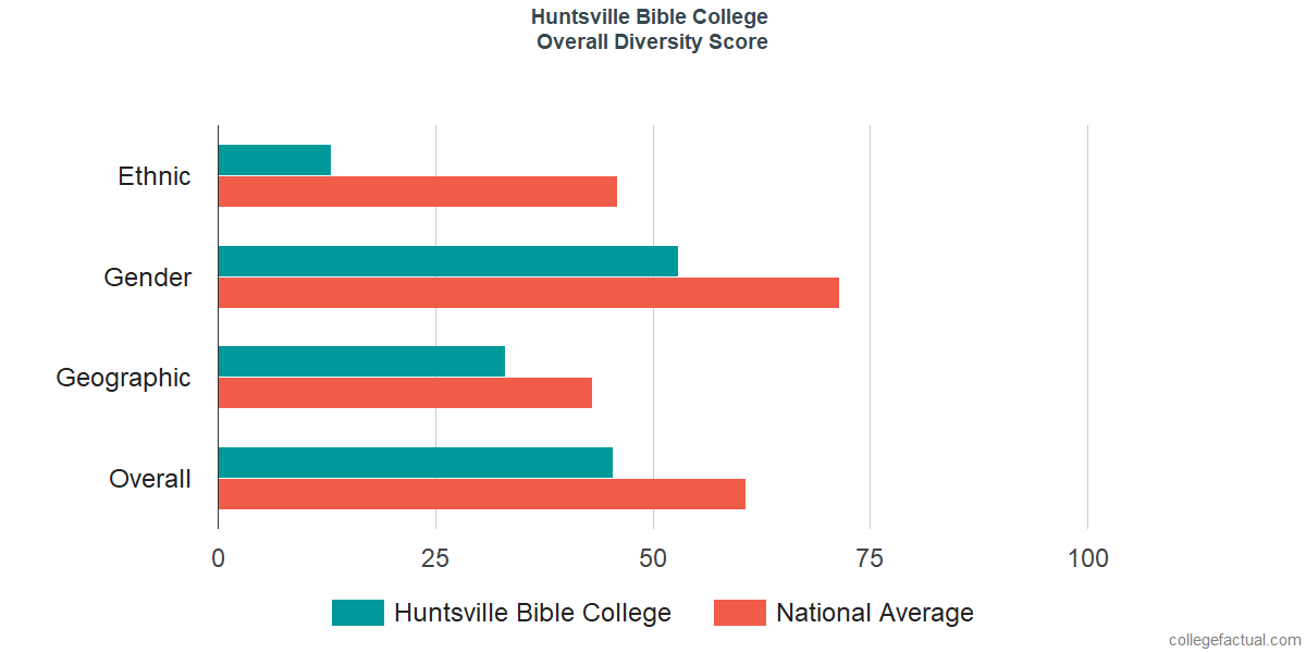 Overall Diversity at Huntsville Bible College