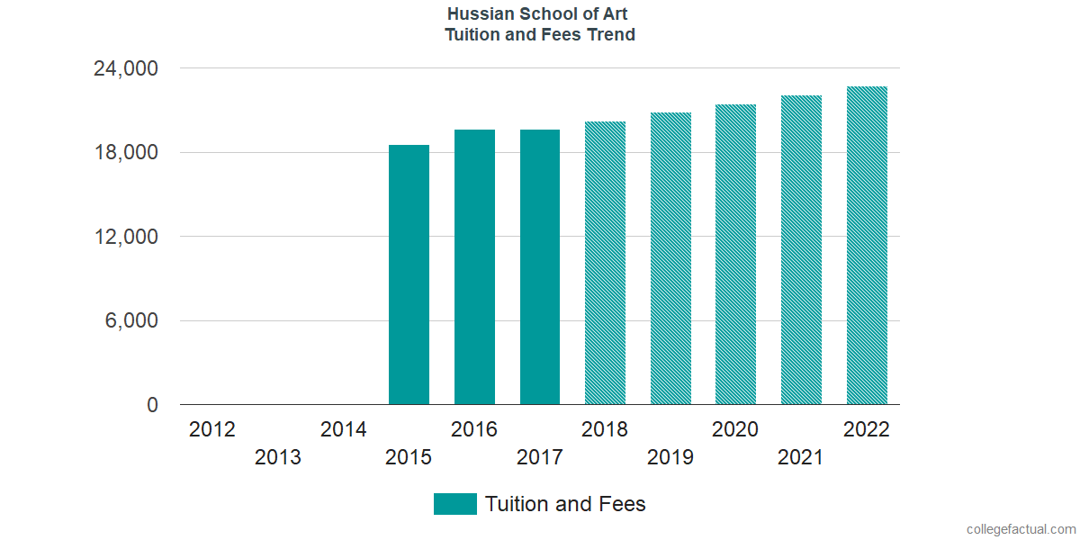 Tuition and Fees Trends at Hussian College