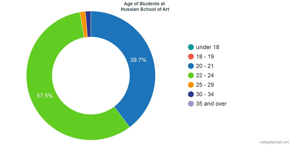 Age of Undergraduates at Hussian College