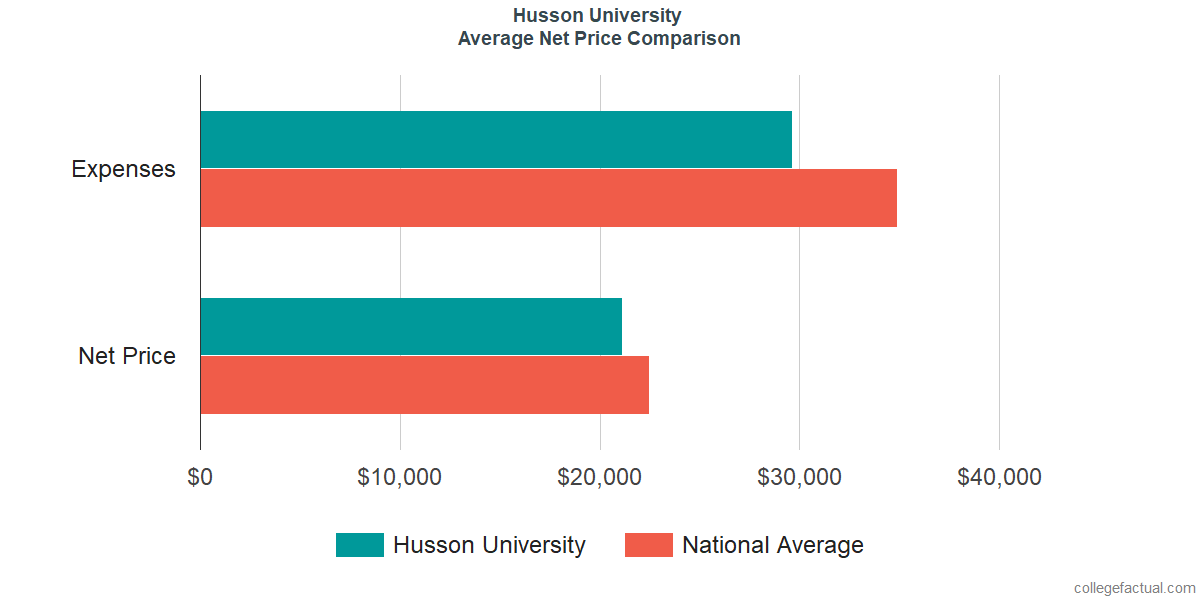Net Price Comparisons at Husson University