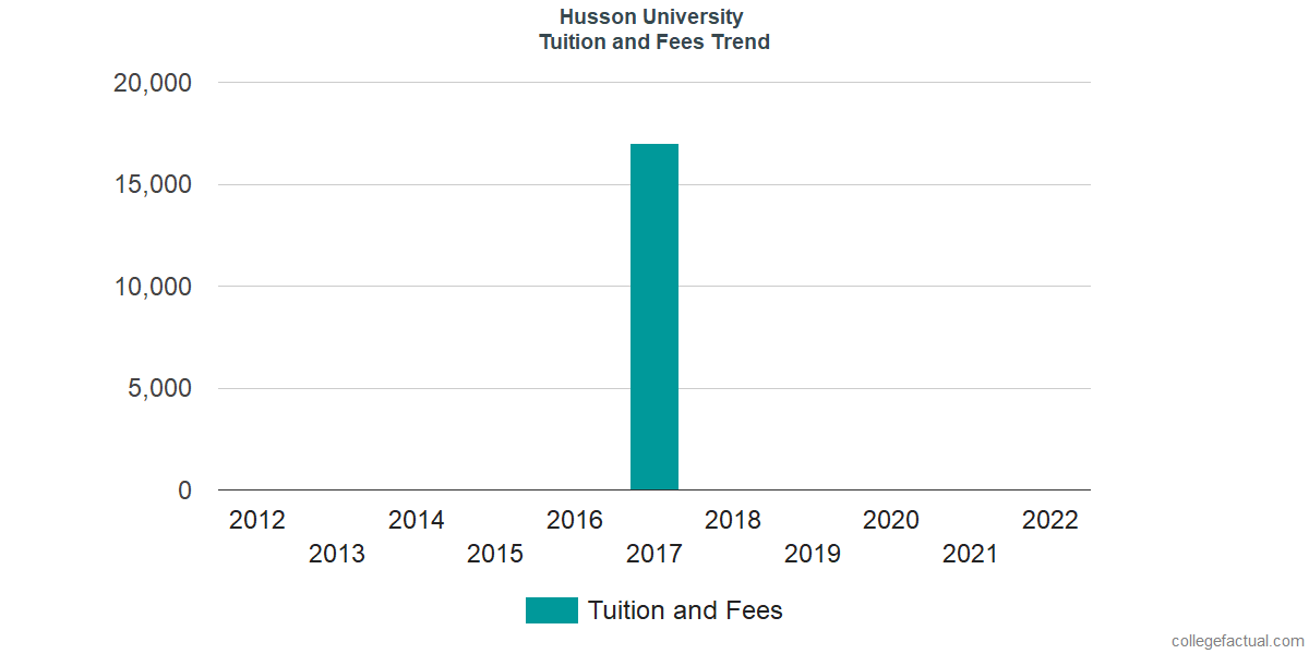 Tuition and Fees Trends at Husson University