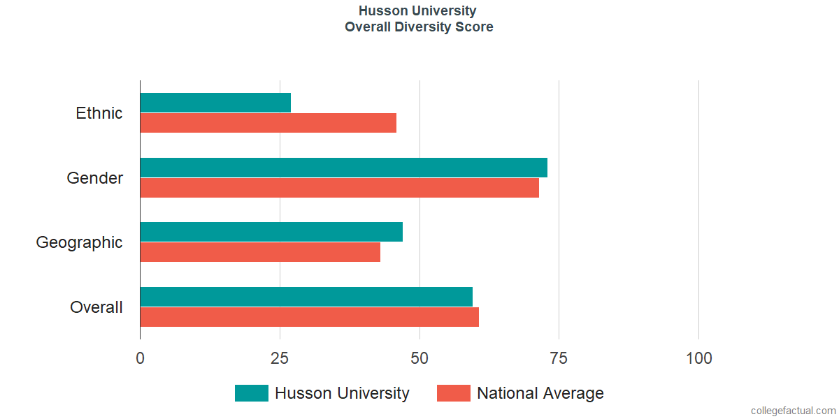 Overall Diversity at Husson University