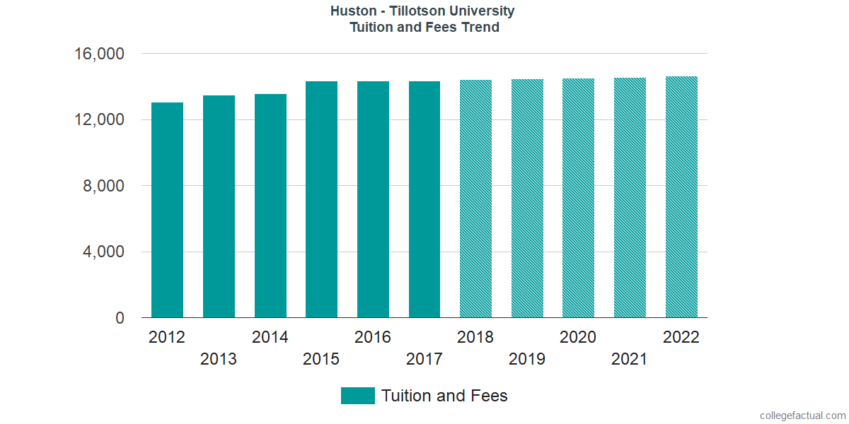 Tuition and Fees Trends at Huston - Tillotson University