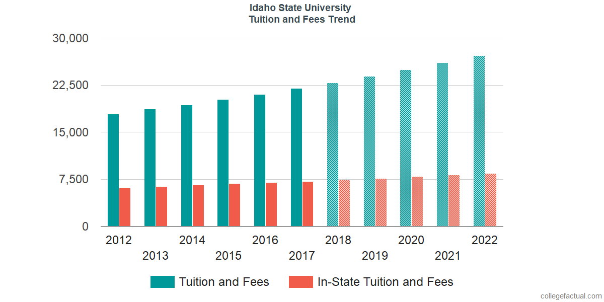 Tuition and Fees Trends at Idaho State University