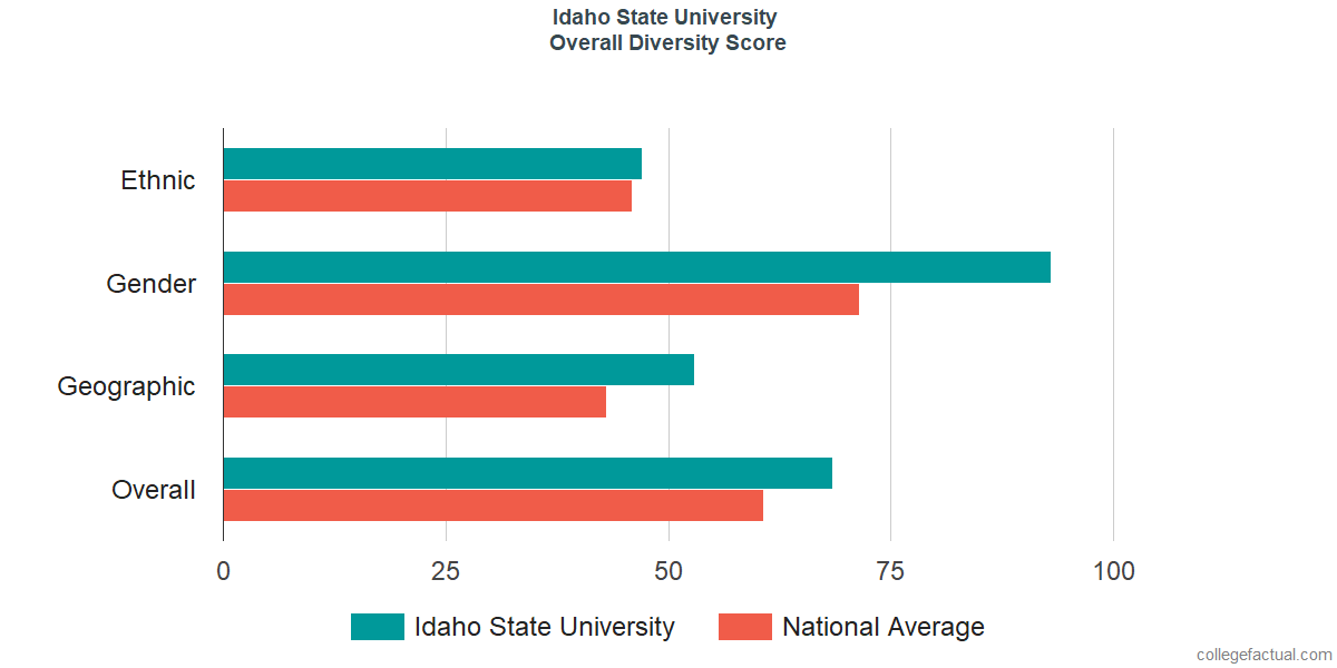 Overall Diversity at Idaho State University