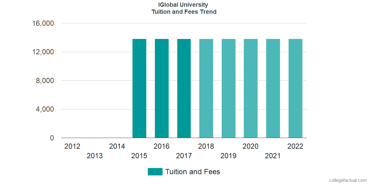 Tuition and Fees Trends at IGlobal University